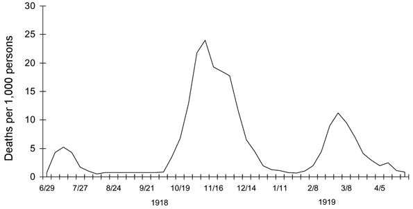 A graph on the pandemic waves of the influenza. On the Vertical axis, it says Deaths per thousand and horizontal says displays dates between 1918 and 1919.